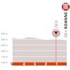 Critérium du Dauphiné 2019: last 5 kilometres stage 4 - source: criterium-du-dauphine.fr