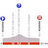 Critérium du Dauphiné 2019: profile stage 4 - source: criterium-du-dauphine.fr