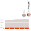 Critérium du Dauphiné 2019: last 5 kilometres stage 5 - source: criterium-du-dauphine.fr