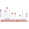 Critérium du Dauphiné 2019: profile stage 5 - source: criterium-du-dauphine.fr
