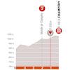 Critérium du Dauphiné 2019: last 5 kilometres stage 8 - source: criterium-du-dauphine.fr