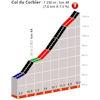 Critérium du Dauphiné 2019: Col du Corbier, 4th climb stage 8 - source: criterium-du-dauphine.fr