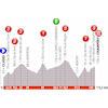 Critérium du Dauphiné 2019: profile stage 8 - source: criterium-du-dauphine.fr