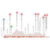 Critérium du Dauphiné 2020: profile stage 1 - source: criterium-du-dauphine.fr