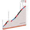 Critérium du Dauphiné 2020: finale stage 2 - source: criterium-du-dauphine.fr