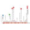 Critérium du Dauphiné 2020: profile stage 2 - source: criterium-du-dauphine.fr