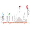 Critérium du Dauphiné 2020: profile stage 3 - source: criterium-du-dauphine.fr