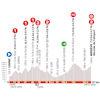 Critérium du Dauphiné 2020: profile stage 4 - source: criterium-du-dauphine.fr