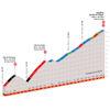 Critérium du Dauphiné 2020: profile last 26 kilometres - source: criterium-du-dauphine.fr