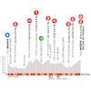 Critérium du Dauphiné 2020: profile stage 5 - source: criterium-du-dauphine.fr