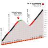 Critérium du Dauphiné 2020: Col de Romme en Col de la Colombière - source: criterium-du-dauphine.fr