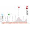 Critérium du Dauphiné 2020: profile stage 6 - source: criterium-du-dauphine.fr