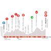 Critérium du Dauphiné 2020: profile stage 7 - source: criterium-du-dauphine.fr