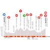 Critérium du Dauphiné 2020: profile stage 8 - source: criterium-du-dauphine.fr