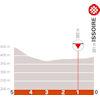 Critérium du Dauphiné 2021: finish stage 1 - source: criterium-du-dauphine.fr