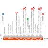 Critérium du Dauphiné 2021: profile stage 1 - source: criterium-du-dauphine.fr