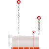 Critérium du Dauphiné 2021: finish stage 2 - source: criterium-du-dauphine.fr