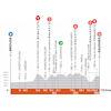 Critérium du Dauphiné 2021: profile stage 2 - source: criterium-du-dauphine.fr