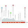 Critérium du Dauphiné 2021: profile stage 3 - source: criterium-du-dauphine.fr