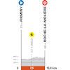 Critérium du Dauphiné 2021: profile stage 4 - source: criterium-du-dauphine.fr