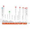 Critérium du Dauphiné 2021: profile stage 5 - source: criterium-du-dauphine.fr
