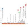 Critérium du Dauphiné 2021: profile stage 6 - source: criterium-du-dauphine.fr