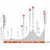 Critérium du Dauphiné 2021: profile stage 7 - source: criterium-du-dauphine.fr