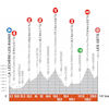 Critérium du Dauphiné 2021: profile stage 8 - source: criterium-du-dauphine.fr