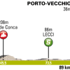 Critérium International 2014 Profile of stage 1 from Porto Vecchio to Porto Vecchio