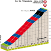 Critérium International 2014 stage 3: The last kilometres to the finish at Col de l'Ospedale