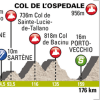 Critérium International 2014 Profile of stage 3 from Porto Vecchio to Col de l'Ospedale