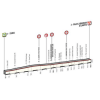 Dubai Tour Profile stage 2: Dubai - Palm Jumeirah - source: dubaitour.com