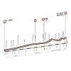 Dubai Tour Profile stage 3: Dubai - Hatta Dam