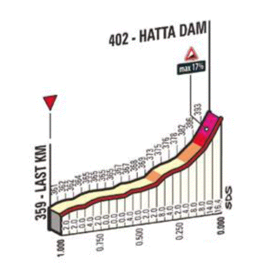 """Résultat de recherche d'images pour """"hatta dam climb"""""""