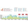 Eneco Tour 2015 Profile 5th stage: Riemst - Sittard-Geleen - source: enecotour.com