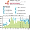 Eneco Tour 2015 Profile 6th stage: Heerlen - Houffalize - source: enecotour.com