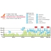 Eneco Tour 2015 Profile 7th stage: St.Pieters-Leeuw - Geraardsbergen - source: enecotour.com