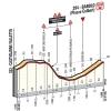 Giro 2013 stage 12: Last kilometres
