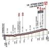 Giro 2014 stage 17: Last kilometres