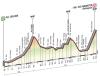 Giro 2014 profile stage 18: Belluno - Rifugio Panarotta