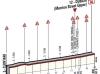 Giro 2014 stage 3: Last kilometres in Dublin