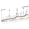 Giro d'Italia 2015 Profile stage 14: Treviso - Valdobbiadene - source gazetta.it