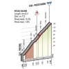 Giro d'Italia 2015 stage 15: Climb details Passo Daone - source gazetta.it
