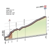 Giro d'Italia 2015 stage 16: Details klim naar Aprica - source gazetta.it