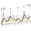 Giro d'Italia 2015 profile stage 16: Pinzolo - Aprica - source gazetta.it