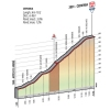 Giro d'Italia 2015 Stage 19: Climb details Cervinia - source gazetta.it