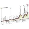 Giro 2015 Profile stage 19: Gravellona Toce – Cervinia - source gazetta.it