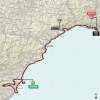 Giro d'Italia 2015 Route stage 2: Albenga – Genua - source gazetta.it