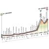 Giro 2015 Profile stage 20: Saint Vincent – Sestrière - source gazetta.it
