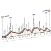 Giro d'Italia 2015 Profile stage 4: Chiavari - La Spezia - source gazetta.it